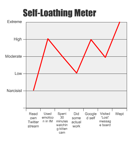 self-loathing-meter1
